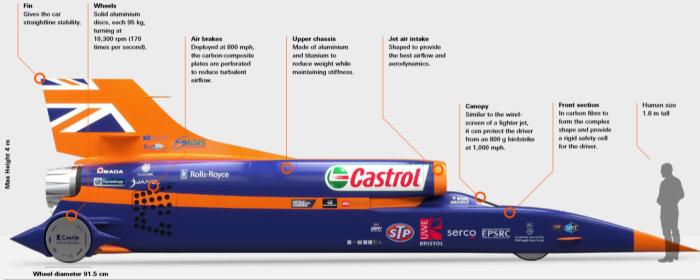 dünyanın en hızlı arabasının hızı